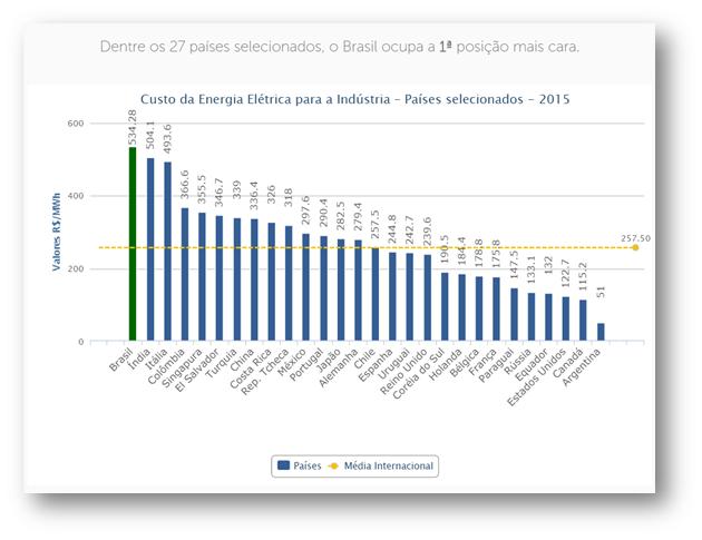custo-energia-indústria-mundo